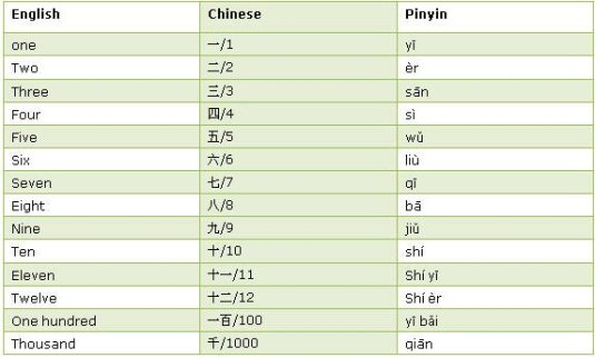 number chinese